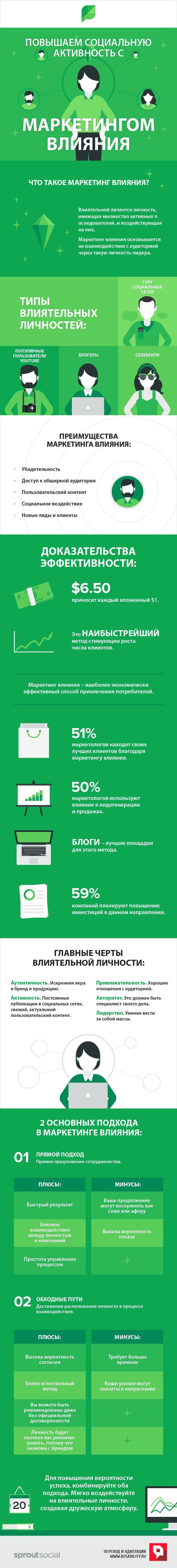 маркетинг влияния, influencer marketing, соцсети, социальные сети, воздействие, активность, вовлечение, инфографика