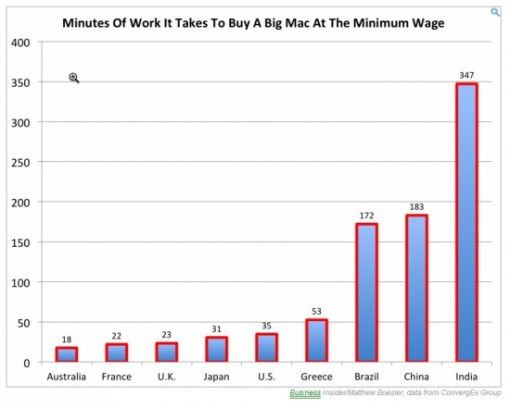 Working Hard for a Big Mac - A Measure of Real Wages Around the Globe