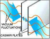 What is the Casimir effect?