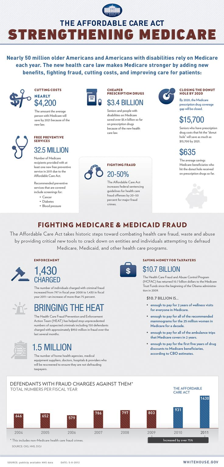 Best Medicare In America Images On