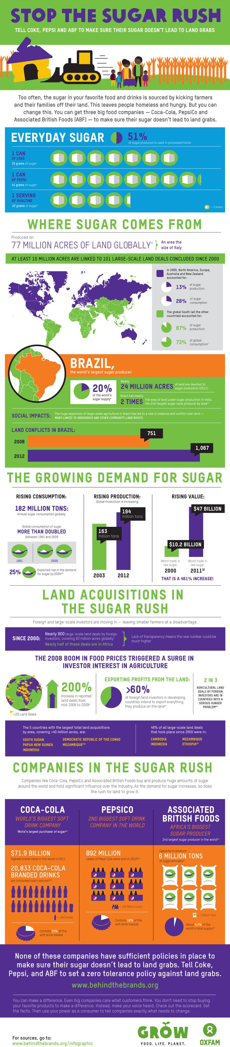 best images about food justice planet how sugar in your favorite foods and drinks leads to land grabs that leave poor farmers