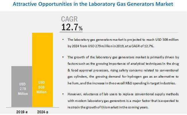 Laboratory Gas Generators Market Huge Growth Opportunities Competitive Landscape Industry Analysis Cagr Status 2019 2024 Gas Generator Hydrogen Gas Mass Spectrometry