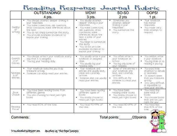 reading response essay rubric The 2-point constructed-response rubric was designed with the help of indiana  teachers to score student responses to open-ended reading.