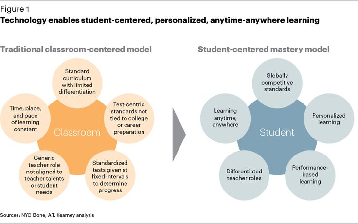 Innovative Classroom Activities ~ Traditional learning environment vs student centered
