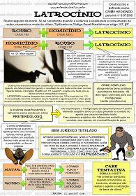 Latrocínio é umtipo penal,em alguns sistemas jurídicos, derivado do crime de roubo— o crime-fim —, onde ohomicídio éo crime-me...