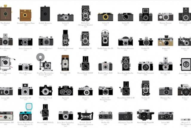 100 History-Making Cameras on One Poster | Mental Floss