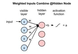 This article introduces neural networks, including brief descriptions of feed-forward neural networks and recurrent neural networks, and describes how to build a recurrent neural network that detects anomalies in time series data. To make our discussion concrete, we'll show how to build a neural network using Deeplearning4j, a popular open-source deep-learning library for the JVM.