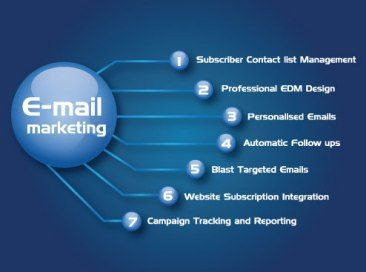 #EmailMarketing- An Effective Way To Boost Revenue See more-->>https://goo.gl/XB3ejg