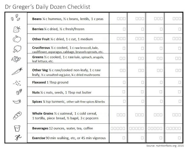photograph relating to Dr Greger's Daily Dozen Printable identified as New-By yourself Nutrients, Exercise, and Well being: Dr Gregers