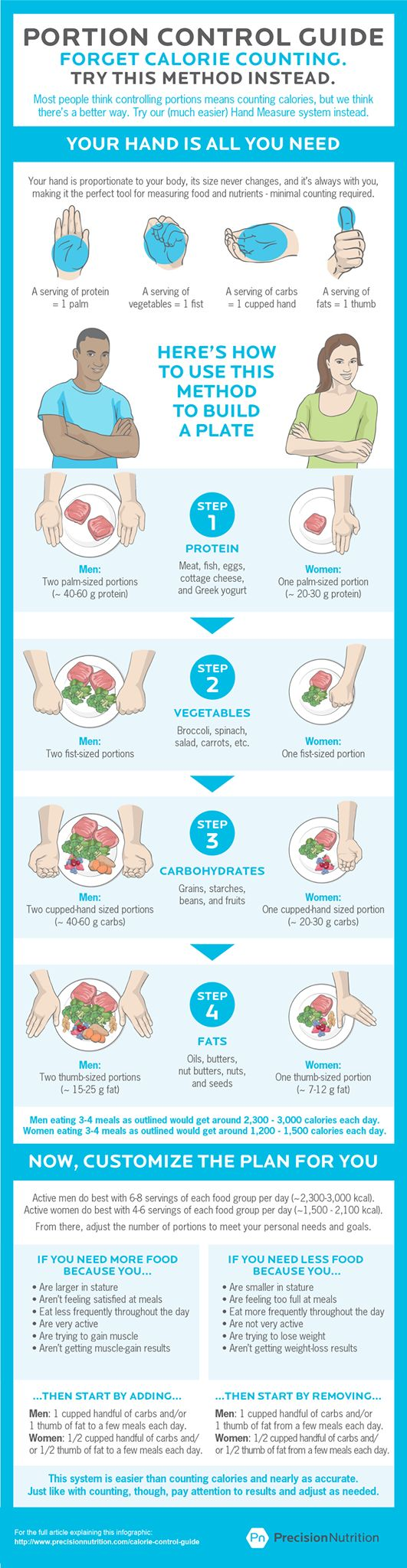 Guide to serving sizes