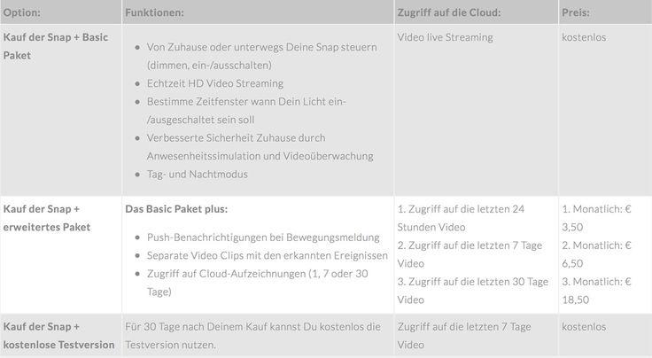 Die Sengled Snap macht nur mit einem Cloud-Paket richtig Spaß und Sinn. Das günstigste Paket kostet im Monat 3,50 Euro.