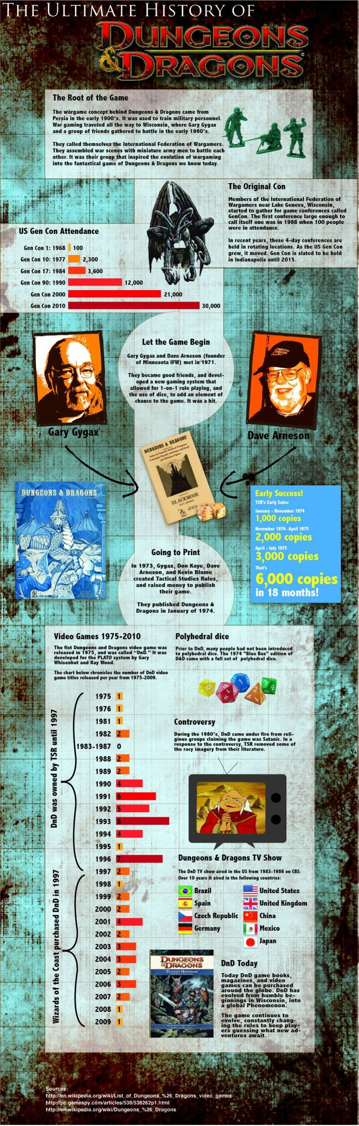The Ultimate History of Dungeons & Dragons   Visit our new infographic gallery at visualoop.com/