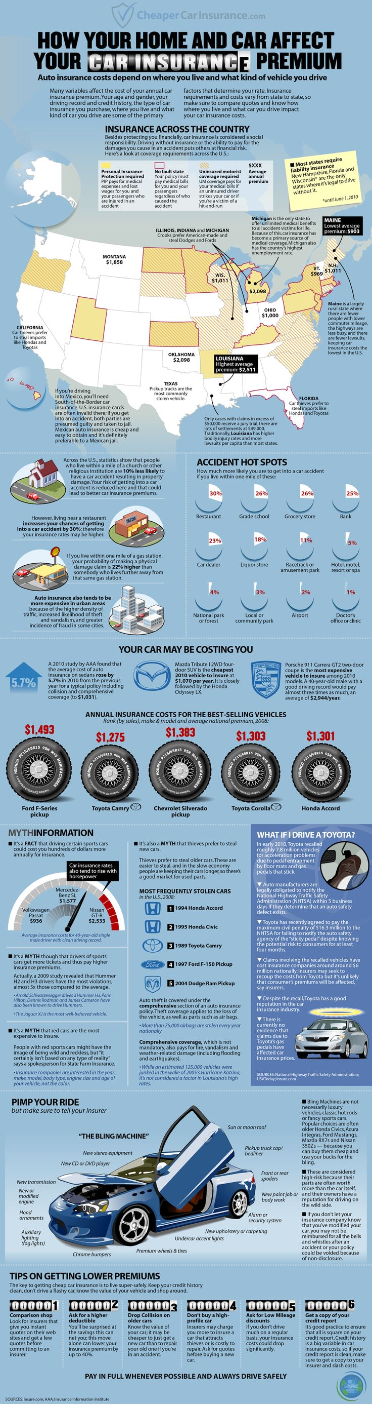 How your home & car affect your insurance premiums. #infographic