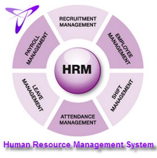 human resource management question paper