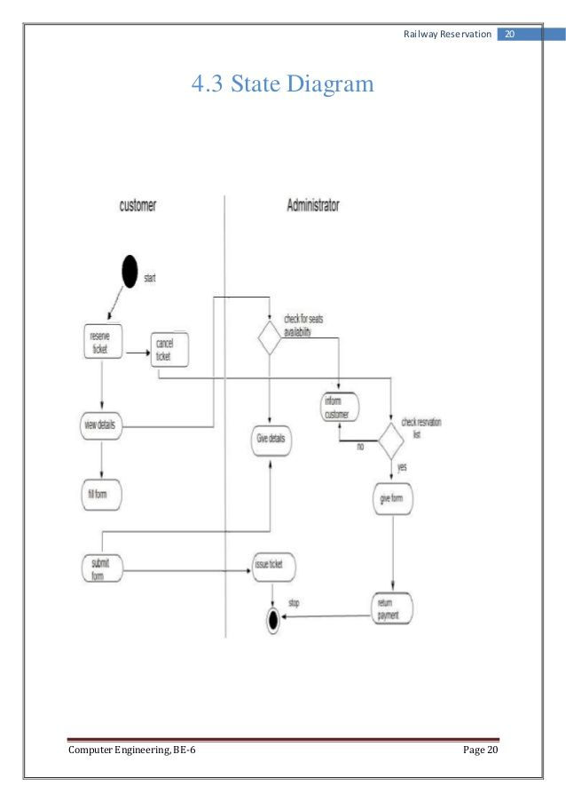 Best 25 state diagram ideas on pinterest information economics railway reservation 20 43 state diagram computer engineering be 6 page 20 ccuart Images