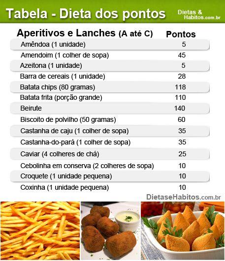 Dieta dos pontos: aperitivos A a C