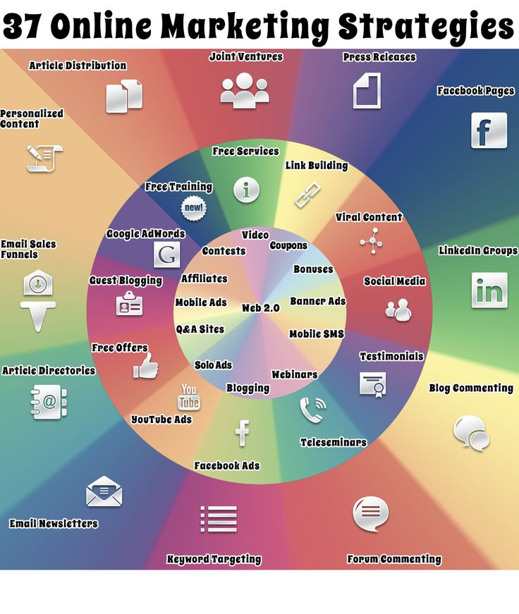 37 different online marketing strategies  | I feel compelled here to mention that a social media strategy will encompass these tactics.