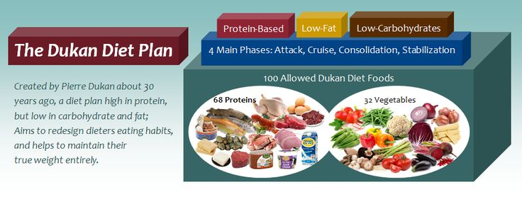 The Dukan Diet Plan: Losing Weight with 100 Dukan Foods | Diet Plan 101