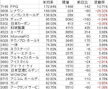 2015/04/09 年初来、値上がりTOP20の今日の動きは、平均0.07%とほとんど止まった。では、業績変化TOP20の動きはどうか?というと、0.55%とそれでも業績が良い銘柄の持ちはいい... → http://kabublog.jp/ #株式 #日経平均先物チャート #株式会社東京総合研究所 #20年間現役ファンドマネージャーのテクニカルで相場に勝つ日記 #金融 #投資顧問 #経済