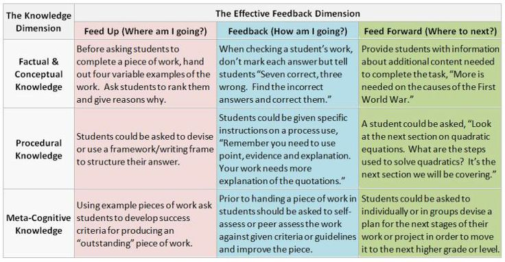 Feedback Table  Science Teaching Resources