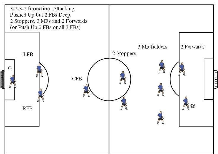9 Best Soccer Formations Images On Pinterest