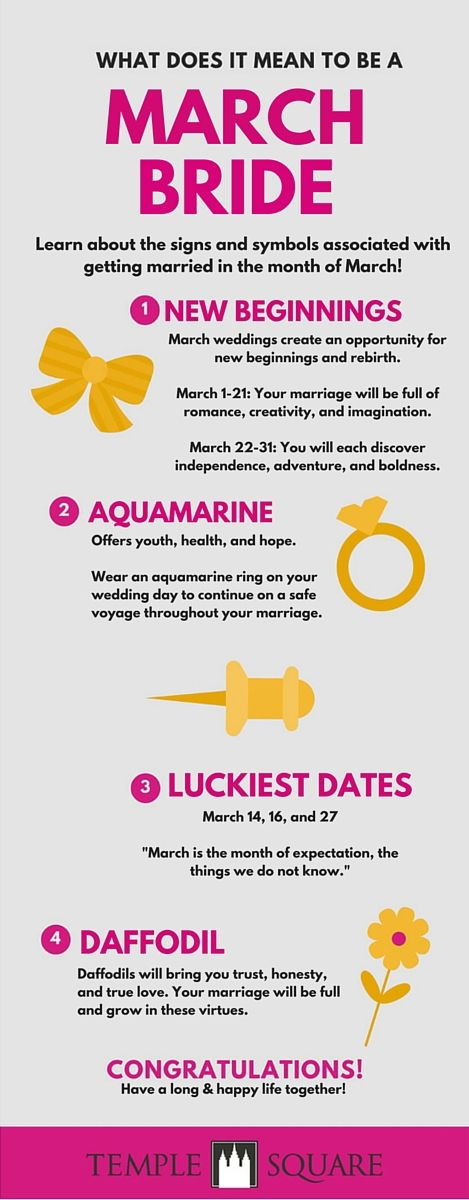 Quick infographic, or click through for more in-depth discussion on March weddings