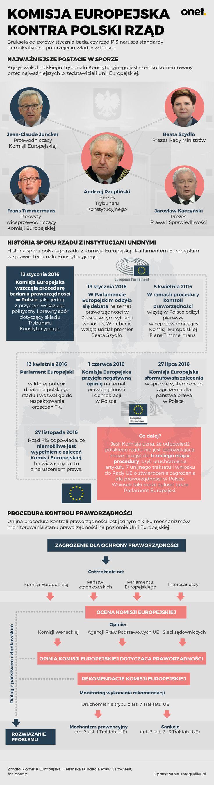 Komisja Europejska kontra polski rząd [INFOGRAFIKA] - Wiadomości