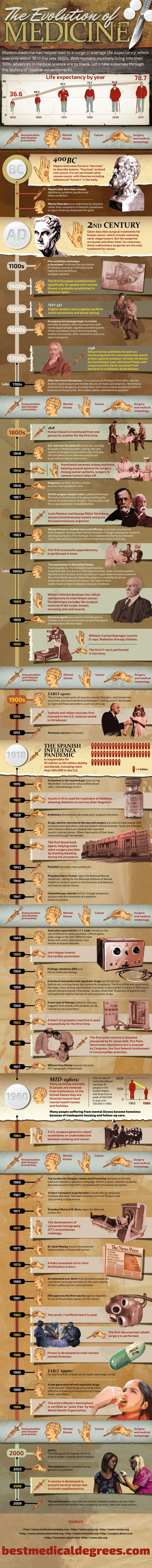 ☤ MD ☞☆☆☆ The Evolution of Medicine | A Health Education Infographic |