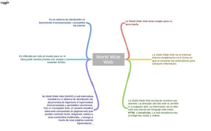 Mapa Conceptual realizado por Bryan Calle, Silvia Santamaría y Mauro Ramos (4º ESO)