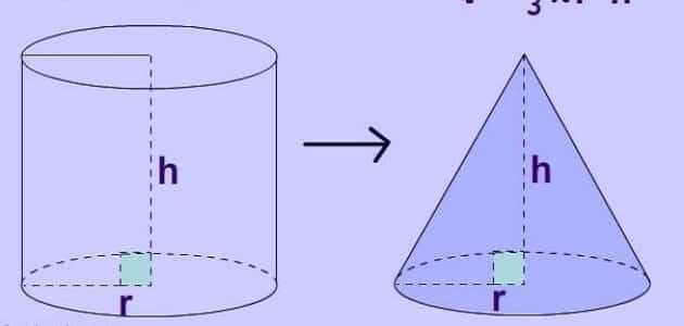 قانون مساحة سطح المخروط Home Decor Surface Area Decor