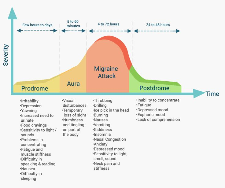 Migraine Symptoms The Stages Of A Migraine Recipes
