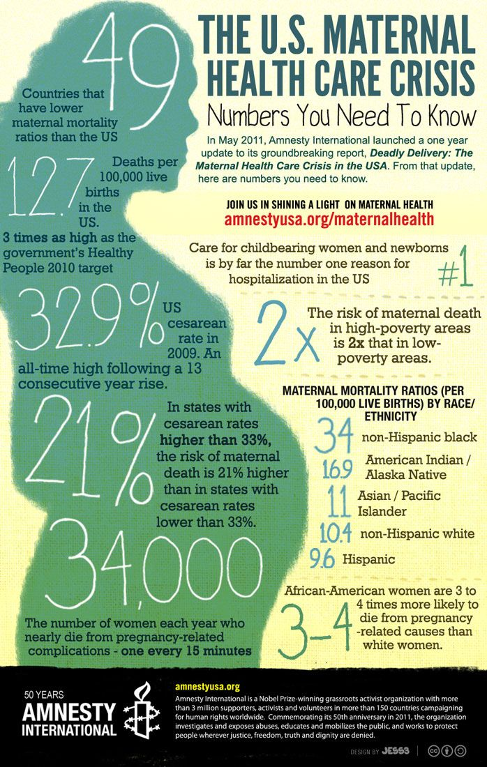 Deadly Delivery: The Maternal Health Care Crisis in the USA.
