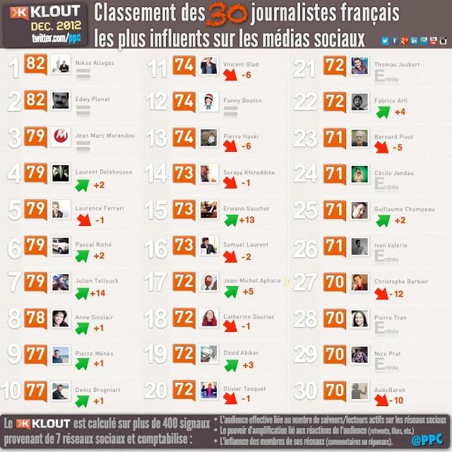 Classement des 30 journalistes français les plus influents dans les médias sociaux