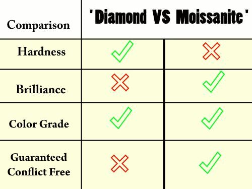 Truth About Moissanite - Moissanite vs Diamond - Ask Questions - Get A...
