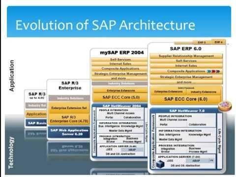 ABAP on SAP HANA Part X AMDP with SELECT OPTIONS u2013 SAP Yard - sample sap bw resume