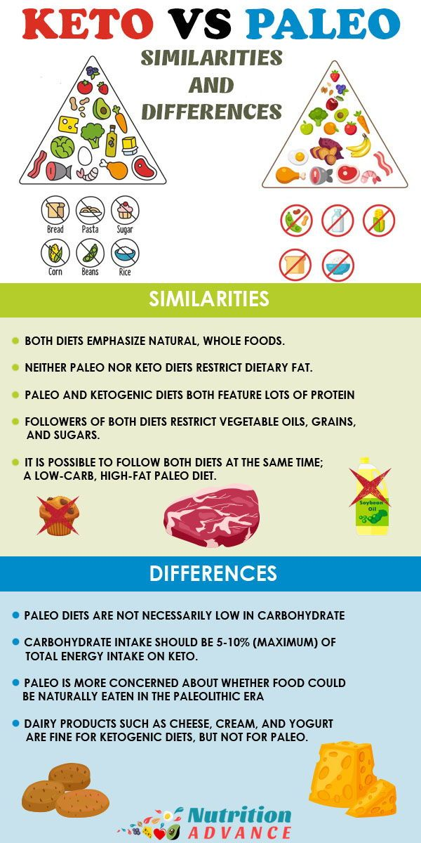 Keto Vs Paleo How Do These Popular Diets Compare Paleo