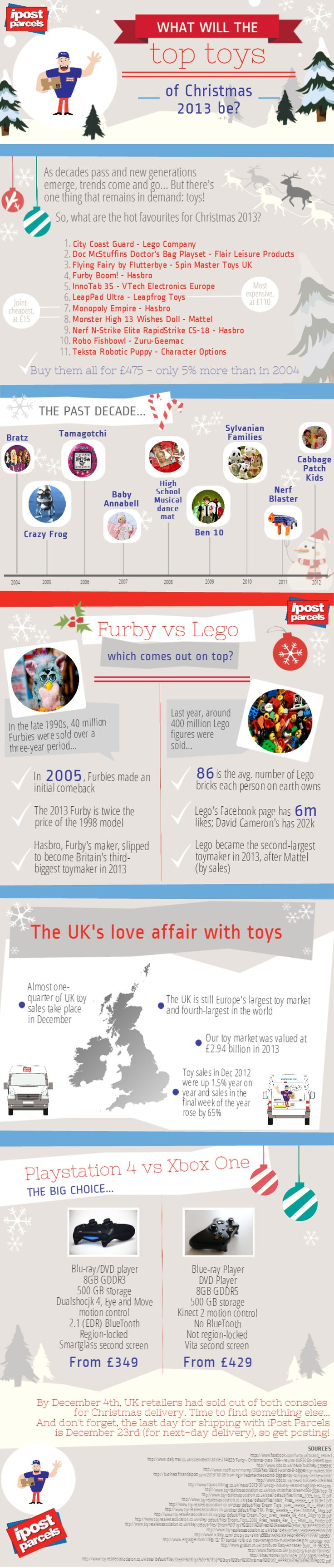 41 best Toys infographics images on Pinterest