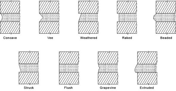 Bontool mortar joints brick work for Brick types and styles