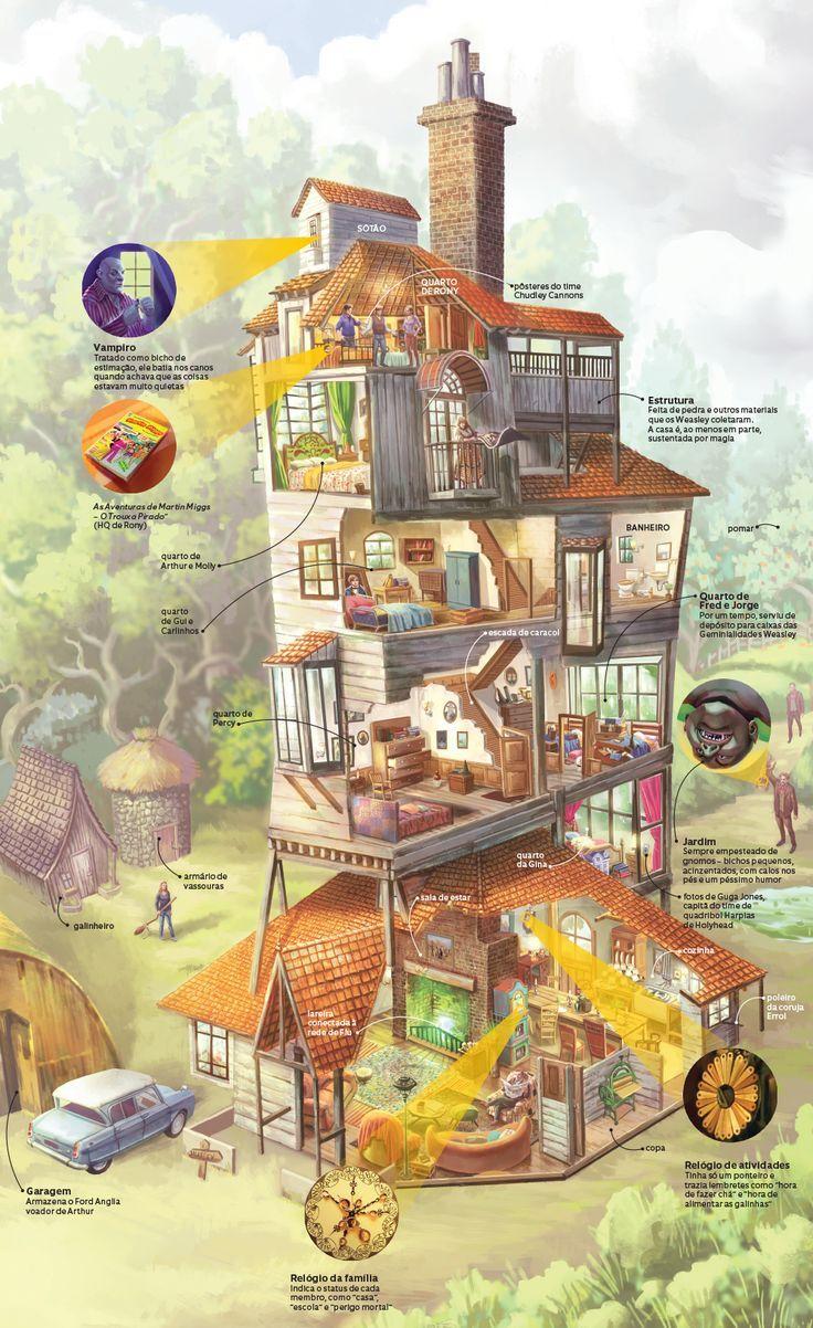 Infográfico: a Toca da família Weasley, de Harry Potter