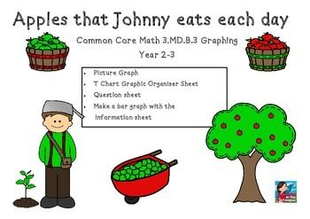 "Johnny Appleseed Graphing Common Core Math 3.MD.B.3 Graphing Tasks  This is a four page set of worksheets and you will receive:  1 x Picture Graph  ""Apples that Johnny eats each day"" 1 x T Chart Graphic Organiser Sheet 1 x Question sheet 1x Make a bar graph with the information sheet  The preview pages have all pages included for you to see.  I hope you enjoy these sheets as much as I do.  Thank you!"