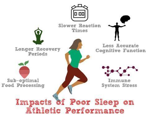 Impact of Sleep on Athletic Performance