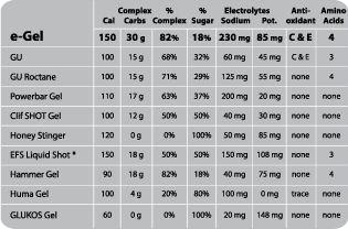 Energy Gel Comparison - GU, Roctane, e-Gel, Powerbar Gel, Hammer Gel, Clif SHOT, Huma, Honey Stinger, EFS Liquid Shot