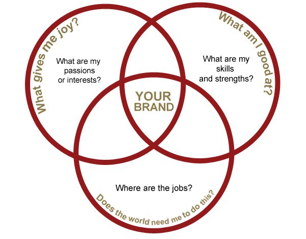 17 Best images about Personal Branding & Development on Pinterest ...