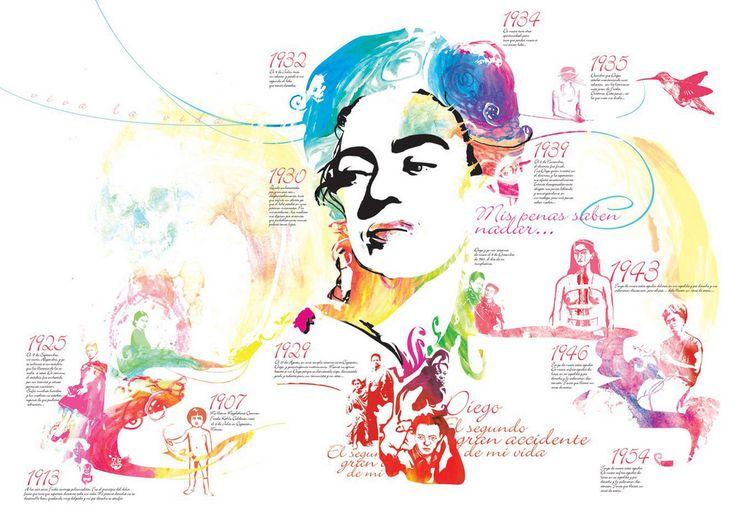 la vida de Frida Kahlo