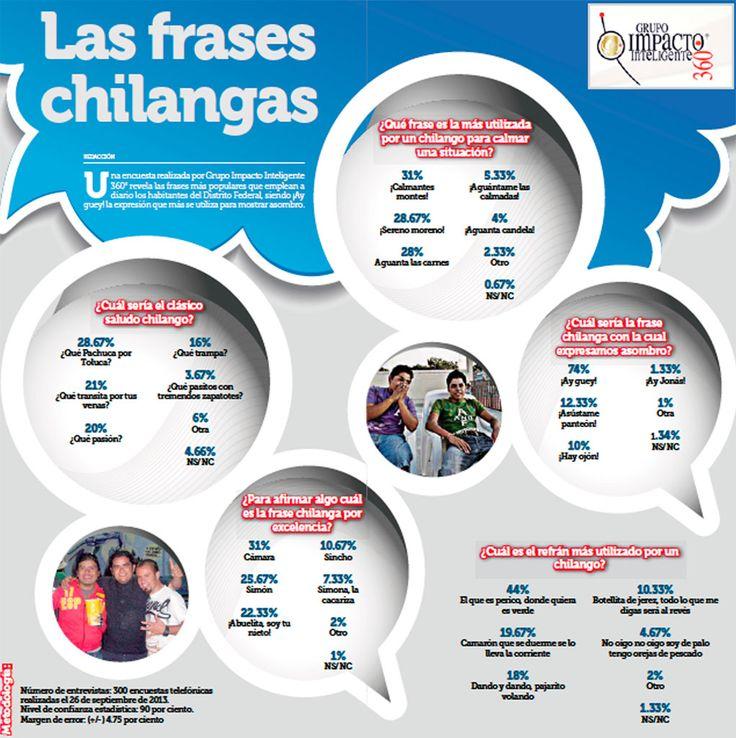 Diario DF Frases Chilangas