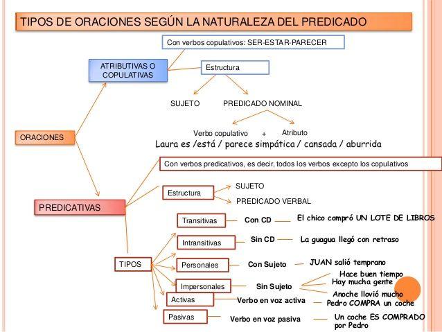 18 best 3 Sustantivo images on Pinterest   Learning spanish, Spanish ...