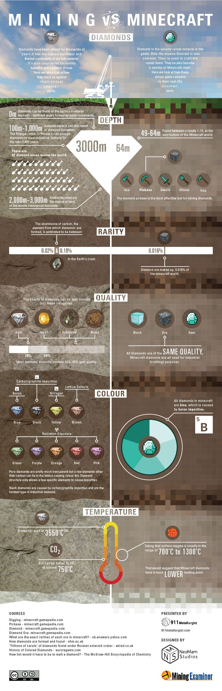 How Does Mining Diamonds In Minecraft Compare To Real Life?   image