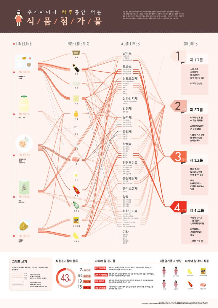 #Infographic food additives / digital media contents / 2014 디지털미디어컨텐츠 정보디자인 #식품첨가물 designed by #suhyeonkim