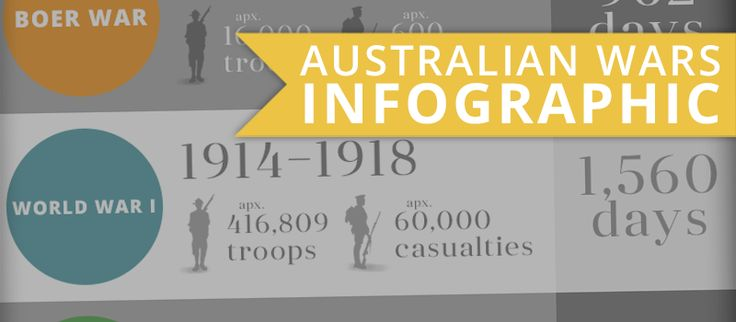 What War Was Your Australian Military Ancestor Involved In? [INFOGRAPHIC] - Genealogy & History News