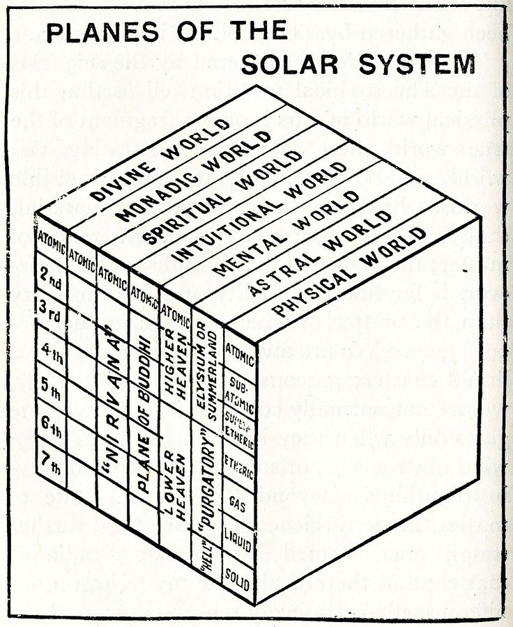 planes of the solar system, from first principles of theosophy by c. jinarajadasa (madras: the theosophical publishing house, 1963), via reanimation library